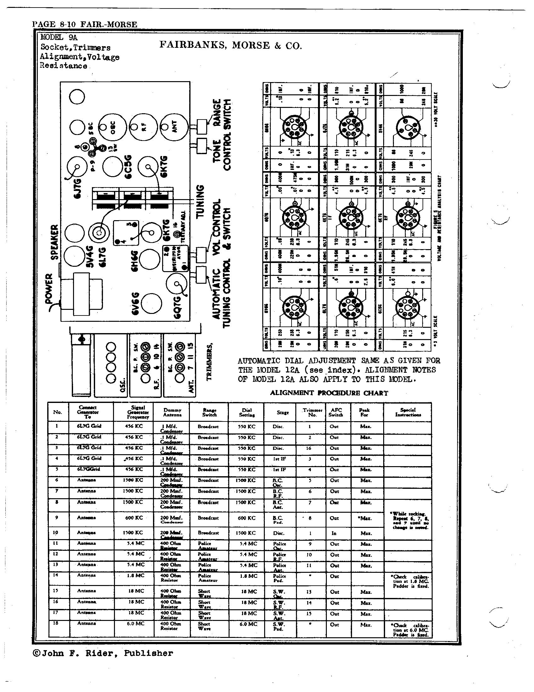 Fairbanks Morse  U0026 Co  9a
