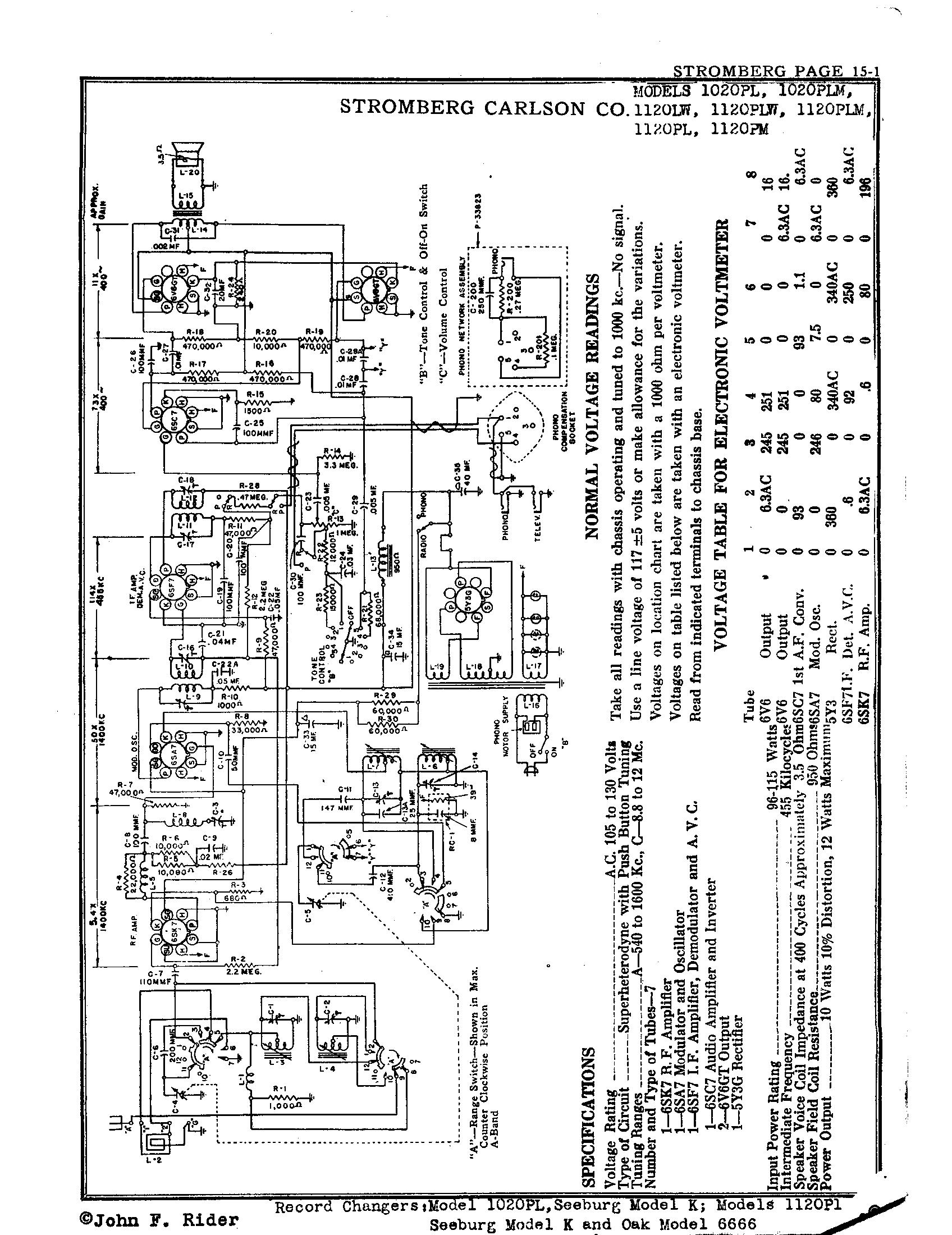 stromberg carlson co  1120pl