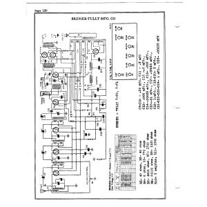 Bremer-Tully Mfg. Co. 771P