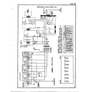 Bremer-Tully Mfg. Co. 81