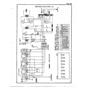 Bremer-Tully Mfg. Co. 82