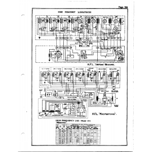 High Frequency Laboratories Mastertone 1931
