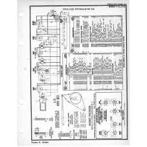 Phillips Petroleum Co. 3-1A