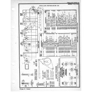 Phillips Petroleum Co. 3-2A