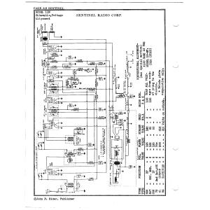 Sentinel Radio Corp. 11M