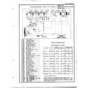 Transformer Corp. of America 360