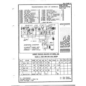 Transformer Corp. of America 422